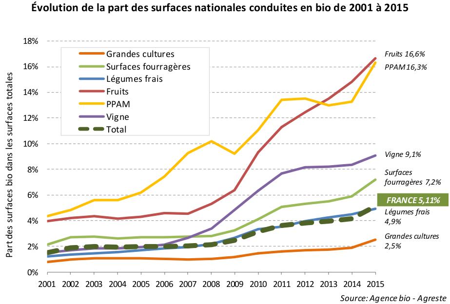 Evolution de la part des surfaces françaises conduites en bio de 2001 à 2015